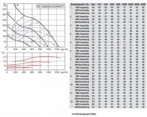 Schallgedämmter Rohrventilator TD-1300/250 SILENT ECOWATT