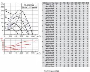 Schallgedämmter Rohrventilator TD-1000/200 SILENT ECOWATT